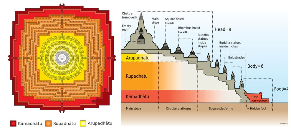 Diagram of borobudur levels